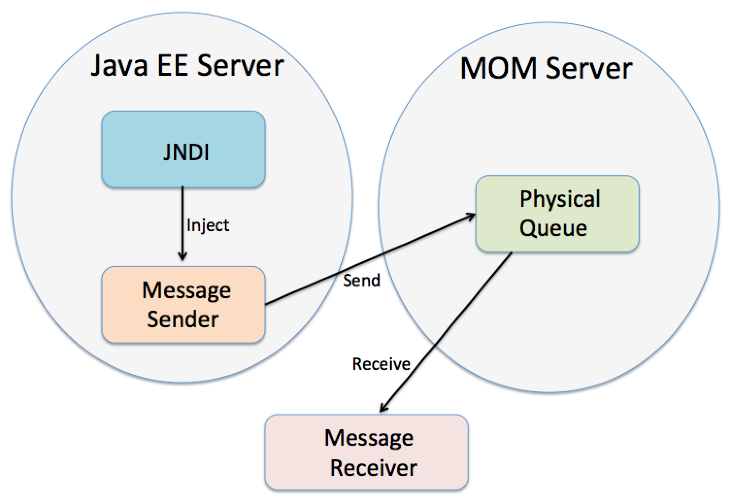GlassFish, Open MQ, and the Ear-Eye Problem
