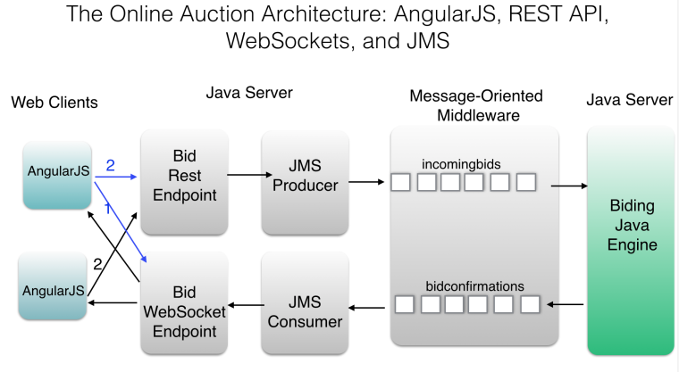 javaauction-1