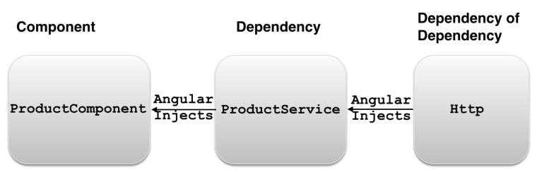 ch4_dependency_dependency