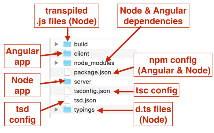 Setting up the Environment for Node js and TypeScript
