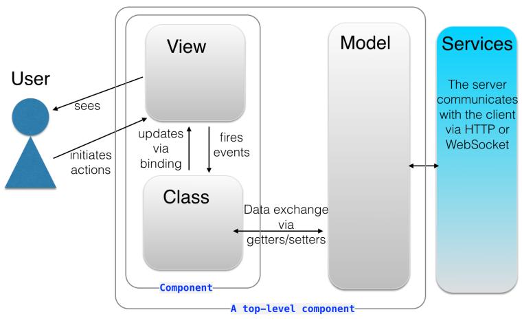 ch1_angular2_workflow