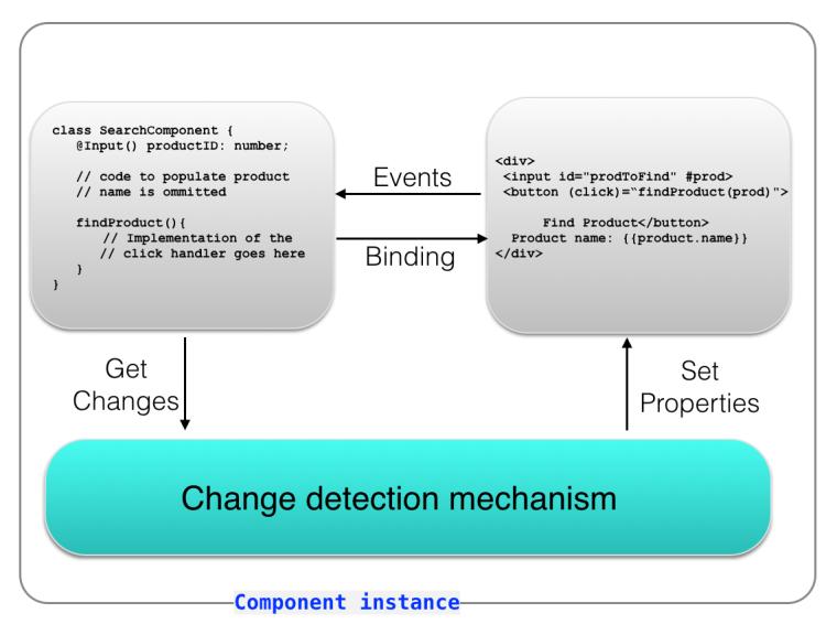 ch1_angular_component