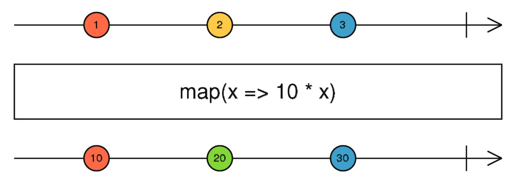 RxJS Essentials  Part 2: map, filter, reduce